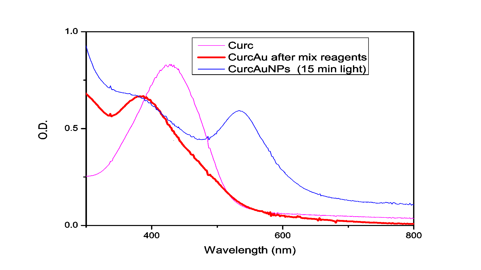 JBEB - Pegylated Curcumin with Gold Nanoparticles